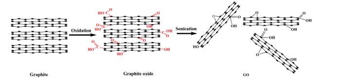 graphene oxide in covid vaccines 3 Live Call: Graphene and Graphene Oxide Basics